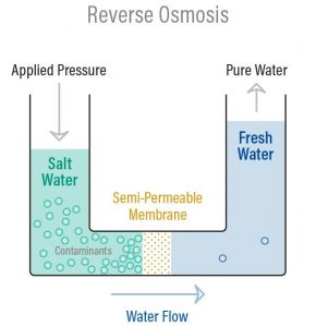 What is Reverse Osmosis Water Purification?